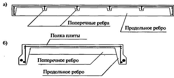Плита ребристая размеры гост жби емельяново