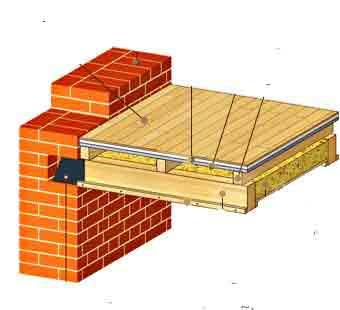 Перекрытия деревянной плитой плита перекрытия люка