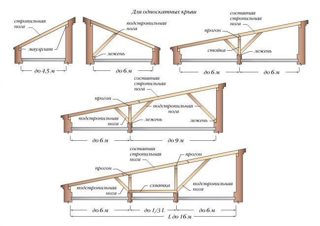 Стропильная система односкатной крыши схема