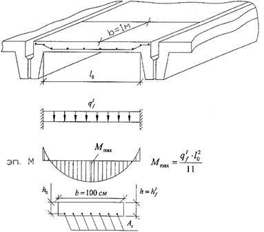 Плиты покрытия ребристые нагрузки производители железобетонных заборов и