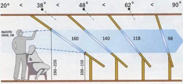 Tető dőlésszög kalkulátor