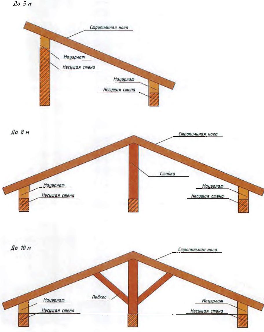 Tető szerkezeti felépítése